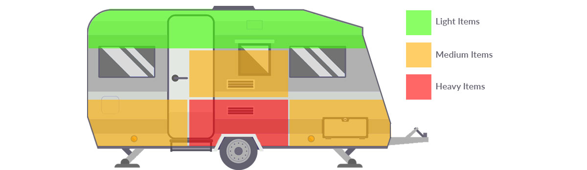 Caravan towing weight distribution graphic
