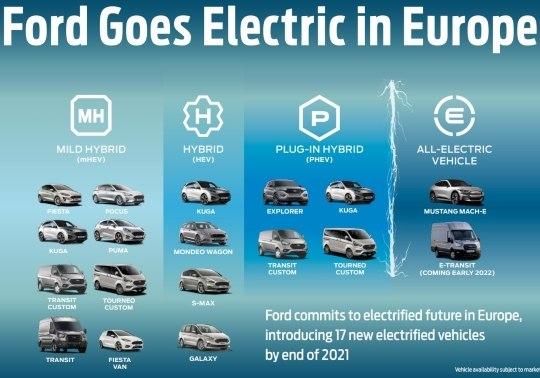 Infographic showing Ford's lower emission vehicles options